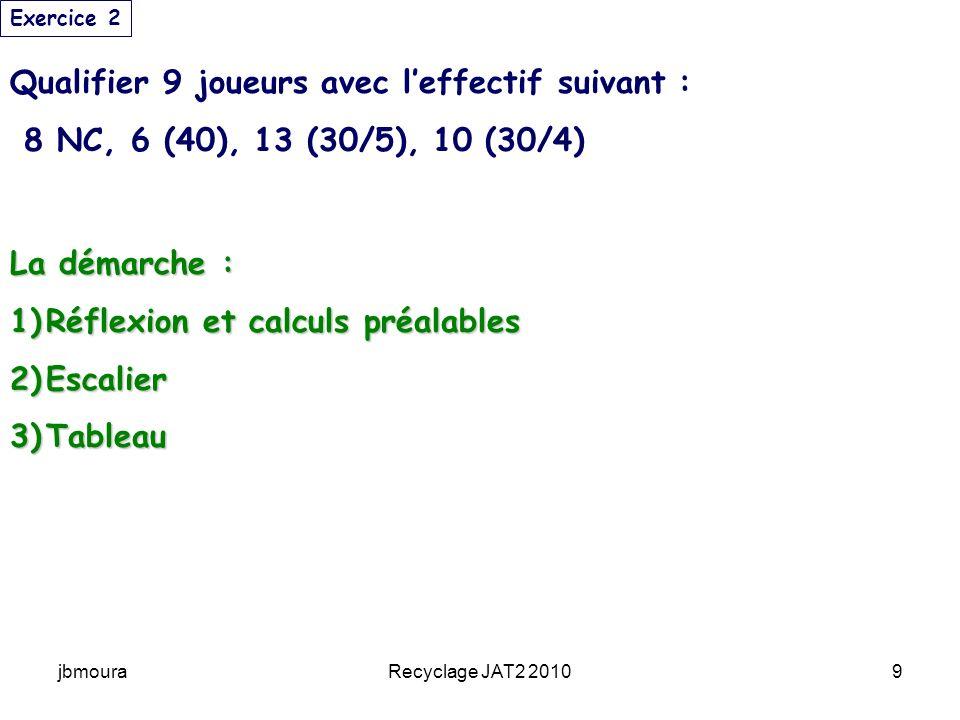 jbmouraRecyclage JAT2 201010 1-Réflexion et calculs préalables Effectif : 37 joueurs Qs : 9 cest un TEE à sections CI : minimum 9 = 4 NC + 4 NC, 3 (40) + 3 (40) 3 (40) + 3 (40) 2 (30/5) + 2 (30/5) 2 (30/5) + 2 (30/5) Mais (10 (30/4) 10 couloirs Mais (10 (30/4) 10 couloirs Il manque 1 couloir Il manque 1 couloir Il reste 9 (30/5) – 4 (qui reçoivent les NC) = 5 (30/5) Il reste 9 (30/5) – 4 (qui reçoivent les NC) = 5 (30/5) on peut donc créer 1 CI de (30/5) supplémentaire on peut donc créer 1 CI de (30/5) supplémentaire Ce qui fait 3 (30/5) + 3 (30/5) Ce qui fait 3 (30/5) + 3 (30/5) 8 NC 6 (40) 13 (30/5) 10 (30/4) Exercice 2 rejouent contre un (30/5)