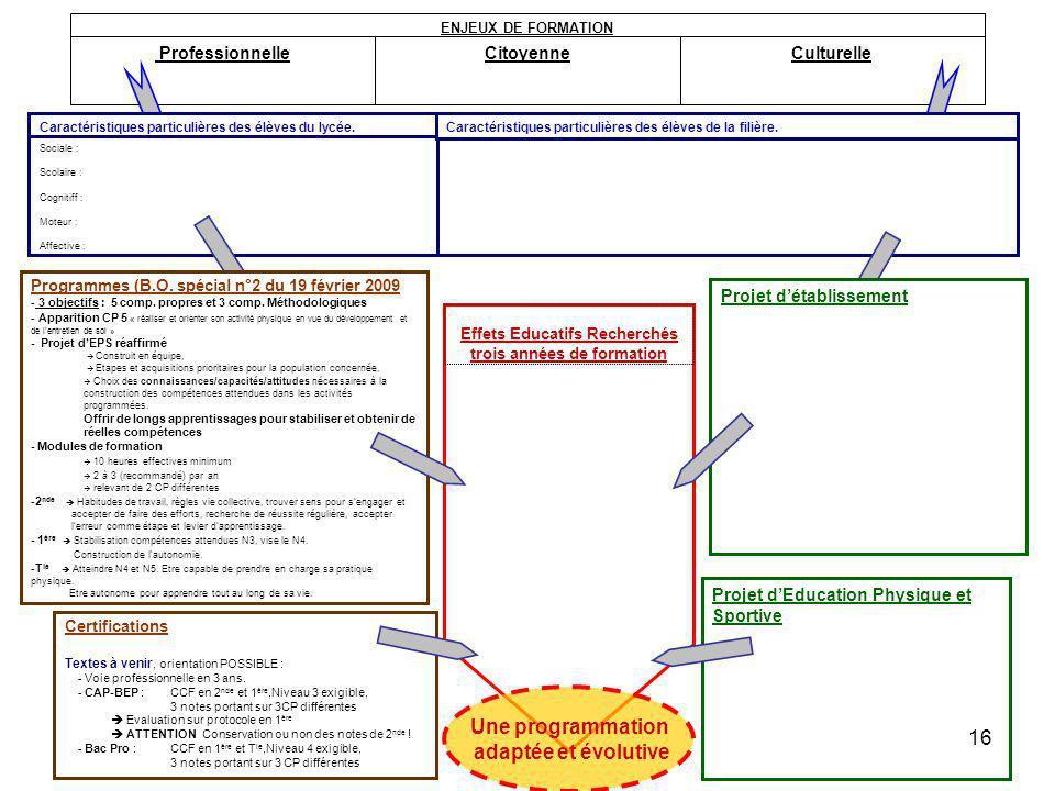 ProfessionnelleCitoyenneCulturelle ENJEUX DE FORMATION Effets Educatifs Recherchés trois années de formation Projet dEducation Physique et Sportive Ce