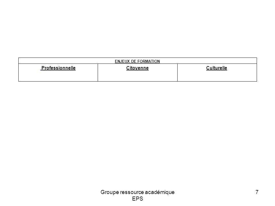 Identification des caractéristiques des élèves - Particulières de mon établissement - Particulières de la filière concernée Professionnelle Citoyenne Culturelle ENJEUX DE FORMATION Professionnelle Citoyenne Culturelle ENJEUX DE FORMATION Selon plusieurs critères:- Scolaire- Culturel - Moteur - Cognitif - Social 8Groupe ressource académique EPS