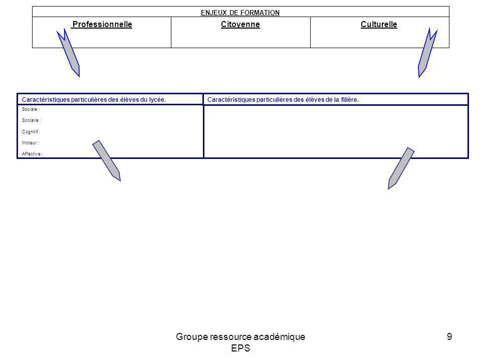 ProfessionnelleCitoyenneCulturelle ENJEUX DE FORMATION Sociale : Scolaire : Cognitif : Moteur : Affective : Caractéristiques particulières des élèves
