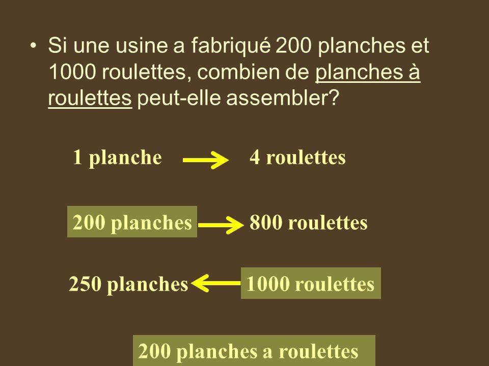 Si une usine a fabriqué 200 planches et 1000 roulettes, combien de planches à roulettes peut-elle assembler? 1 planche4 roulettes 200 planches800 roul