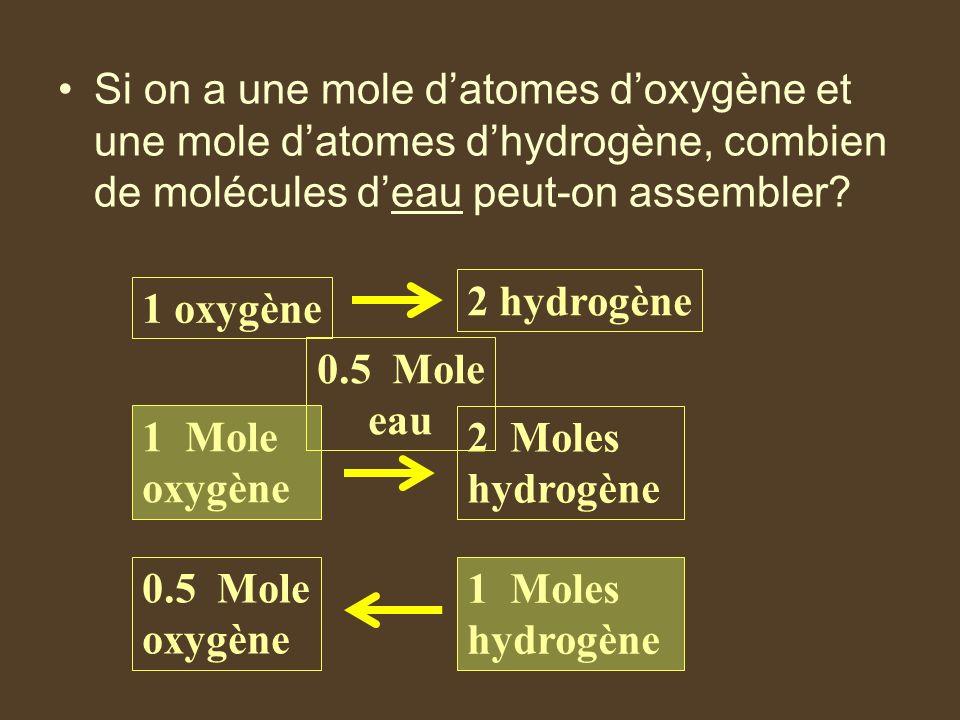 Si on a une mole datomes doxygène et une mole datomes dhydrogène, combien de molécules deau peut-on assembler? 1 oxygène 2 hydrogène 1 Mole oxygène 2
