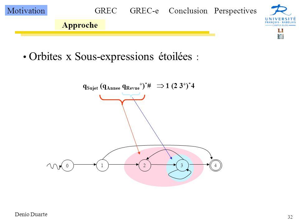 32 Denio Duarte Orbites x Sous-expressions étoilées : q Sujet (q Annee q Revue + ) * # 1 (2 3 + ) * 4 0 1234 Motivation Approche GRECGREC-eConclusionPerspectives