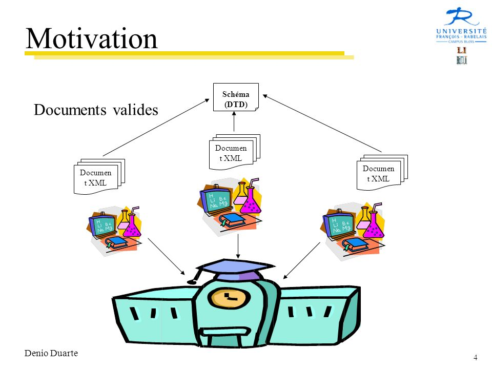 4 Denio Duarte Documen t XML Schéma (DTD) Documents valides Motivation