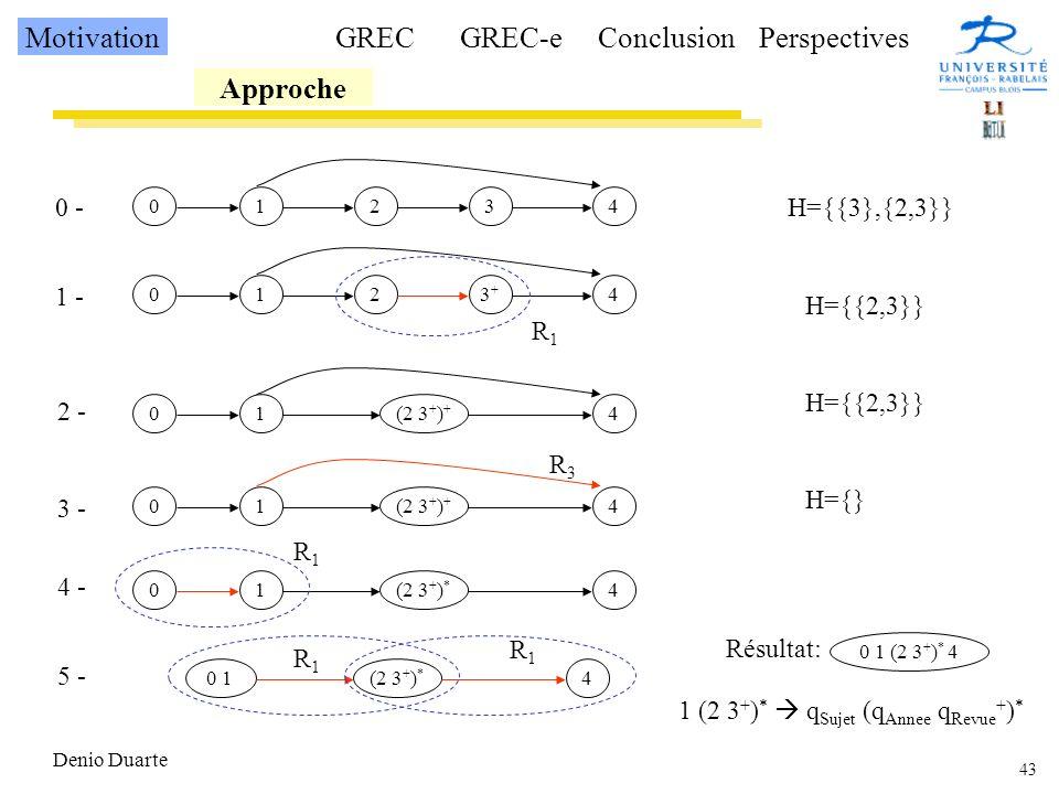 43 Denio Duarte 12340 123+3+ 40 H={{3},{2,3}} 1(2 3 + ) + 40 H={{2,3}} R1R1 1(2 3 + ) + 40 H={} R3R3 1(2 3 + ) * 40 0 1(2 3 + ) * 4 R1R1 0 1 (2 3 + ) * 4 0 - 1 - 2 - 3 - 4 - 5 - Résultat: R1R1 R1R1 1 (2 3 + ) * q Sujet (q Annee q Revue + ) * Motivation Approche GRECGREC-eConclusionPerspectives