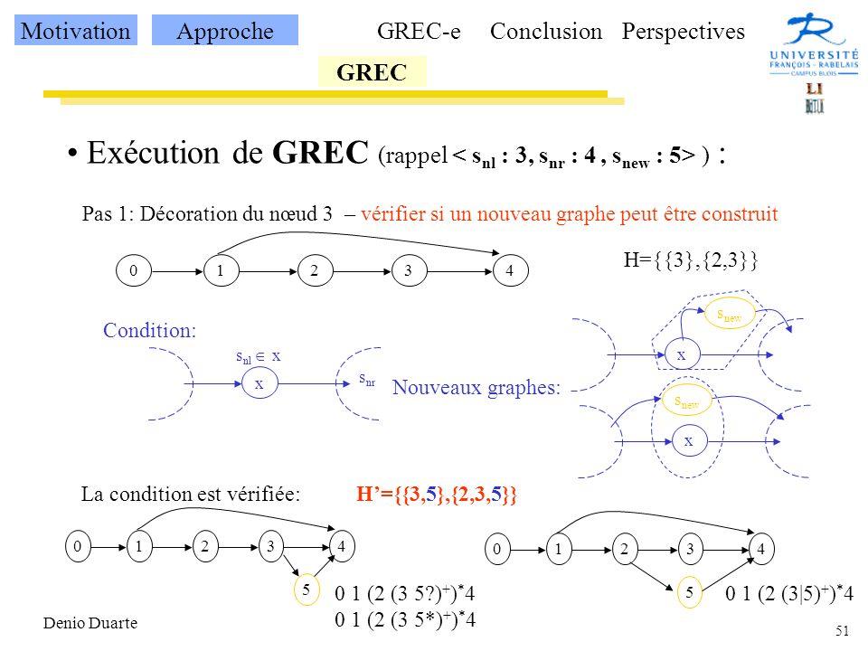 51 Denio Duarte Exécution de GREC (rappel ) : 12340 H={{3},{2,3}} Pas 1: Décoration du nœud 3 – vérifier si un nouveau graphe peut être construit x s nl x s nr x x Condition: s new Nouveaux graphes: La condition est vérifiée:H={{3,5},{2,3,5}} 12340 5 12340 5 0 1 (2 (3 5?) + ) * 4 0 1 (2 (3 5*) + ) * 4 0 1 (2 (3|5) + ) * 4 MotivationApproche GREC GREC-eConclusionPerspectives