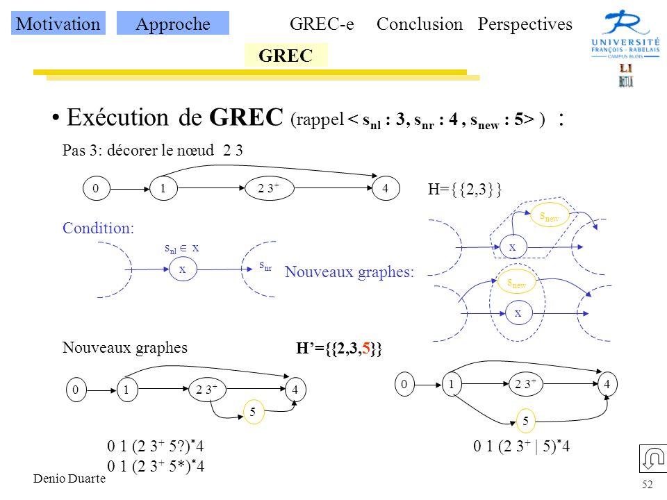 52 Denio Duarte Exécution de GREC (rappel ) : Pas 3: décorer le nœud 2 3 H={{2,3}} 12 3 + 40 x s nl x s nr x x Condition: s new Nouveaux graphes: Nouveaux graphes 12 3 + 40 5 1 40 5 0 1 (2 3 + 5?) * 4 0 1 (2 3 + 5*) * 4 0 1 (2 3 + | 5) * 4 MotivationApproche GREC GREC-eConclusionPerspectives H={{2,3,5}}