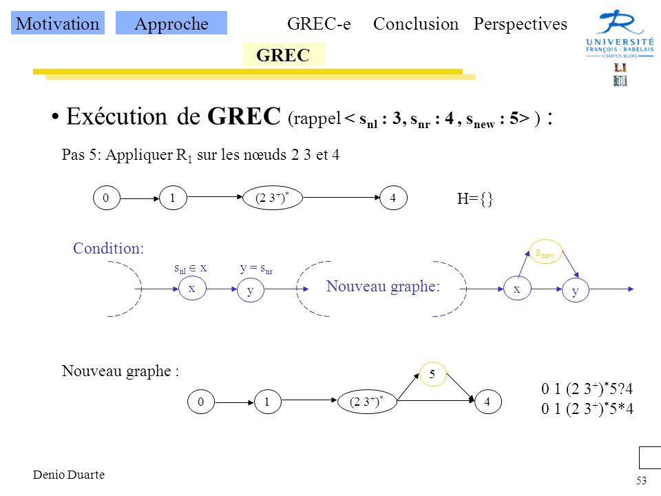 53 Denio Duarte Exécution de GREC (rappel ) : Pas 5: Appliquer R 1 sur les nœuds 2 3 et 4 H={} 1(2 3 + ) * 40 x s nl x y = s nr Condition: y Nouveau graphe: x y s new Nouveau graphe : 1(2 3 + ) * 40 5 0 1 (2 3 + ) * 5?4 0 1 (2 3 + ) * 5*4 MotivationApproche GREC GREC-eConclusionPerspectives