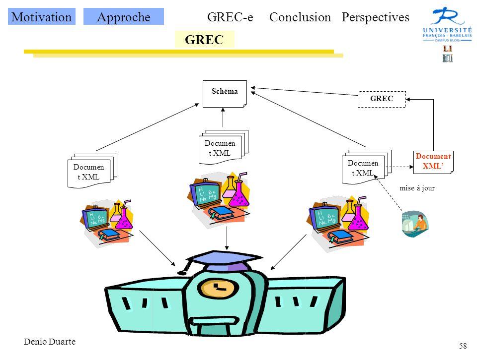 58 Denio Duarte Documen t XML Schéma mise à jour MotivationApproche GREC GREC-eConclusionPerspectives Document XML GREC
