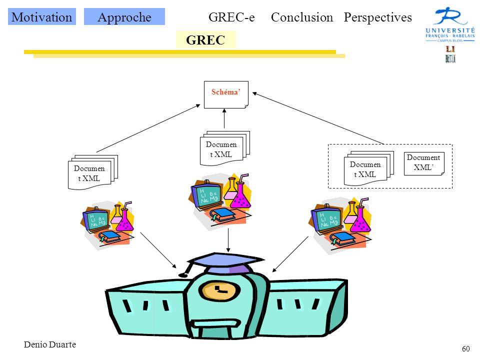 60 Denio Duarte Documen t XML Schéma MotivationApproche GREC GREC-eConclusionPerspectives Document XML