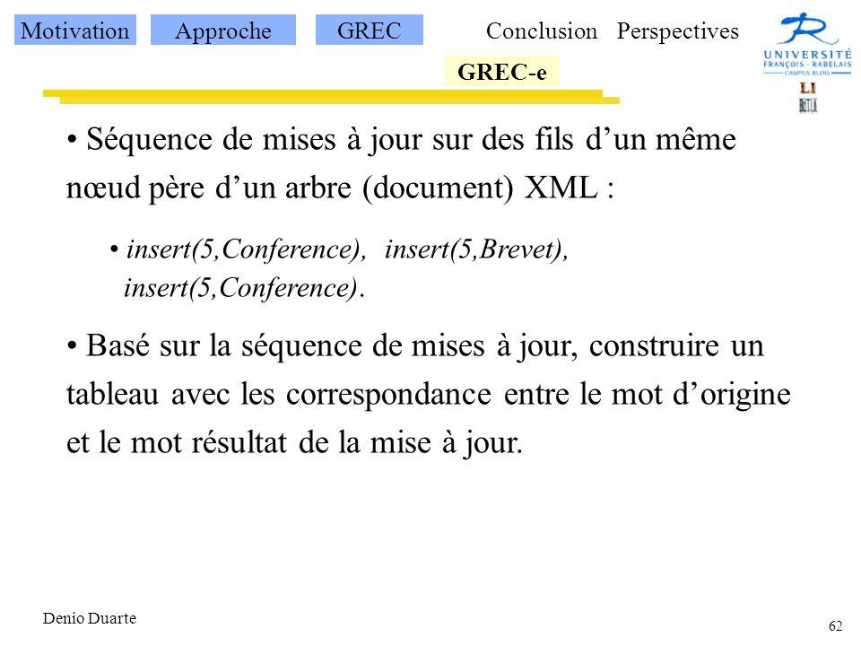 62 Denio Duarte Séquence de mises à jour sur des fils dun même nœud père dun arbre (document) XML : insert(5,Conference), insert(5,Brevet), insert(5,Conference).