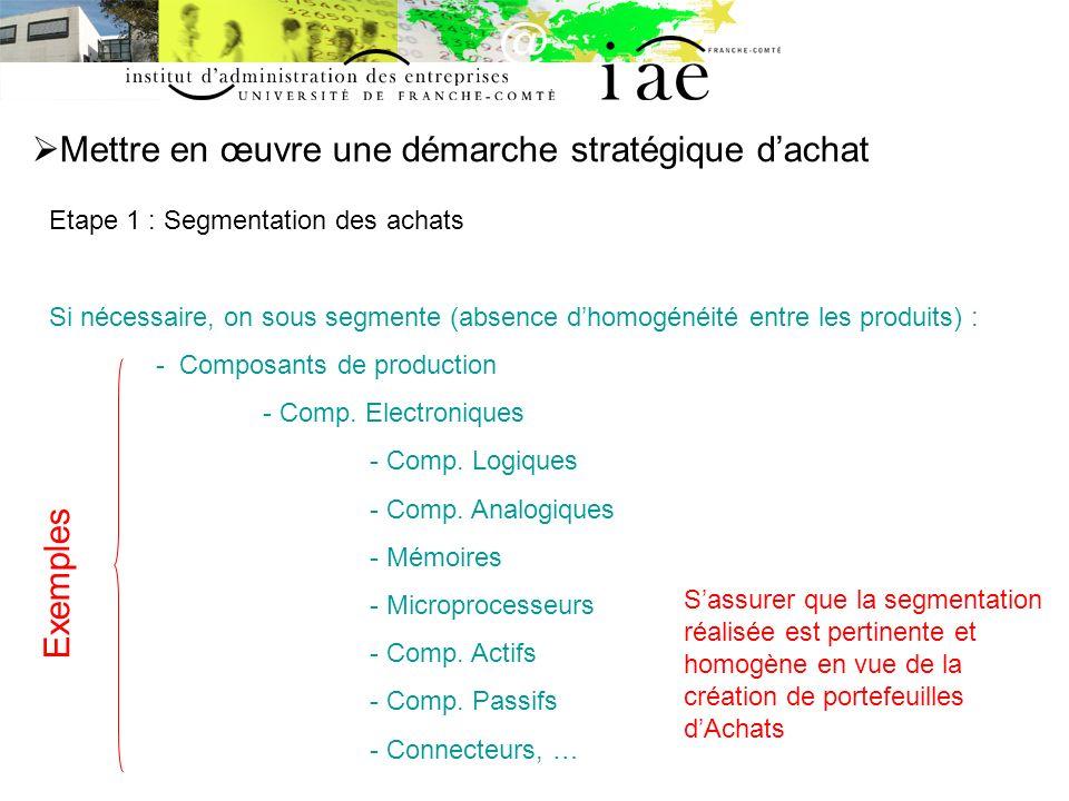 Mettre en œuvre une démarche stratégique dachat Etape 1 : Segmentation des achats Si nécessaire, on sous segmente (absence dhomogénéité entre les prod