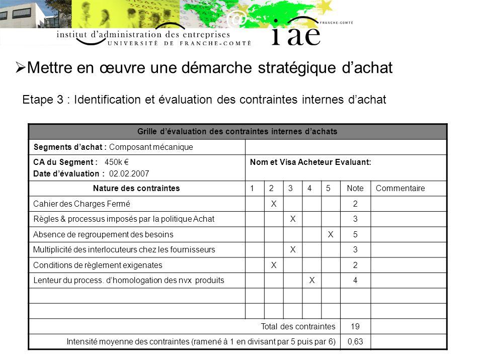 Mettre en œuvre une démarche stratégique dachat Etape 3 : Identification et évaluation des contraintes internes dachat Grille dévaluation des contrain