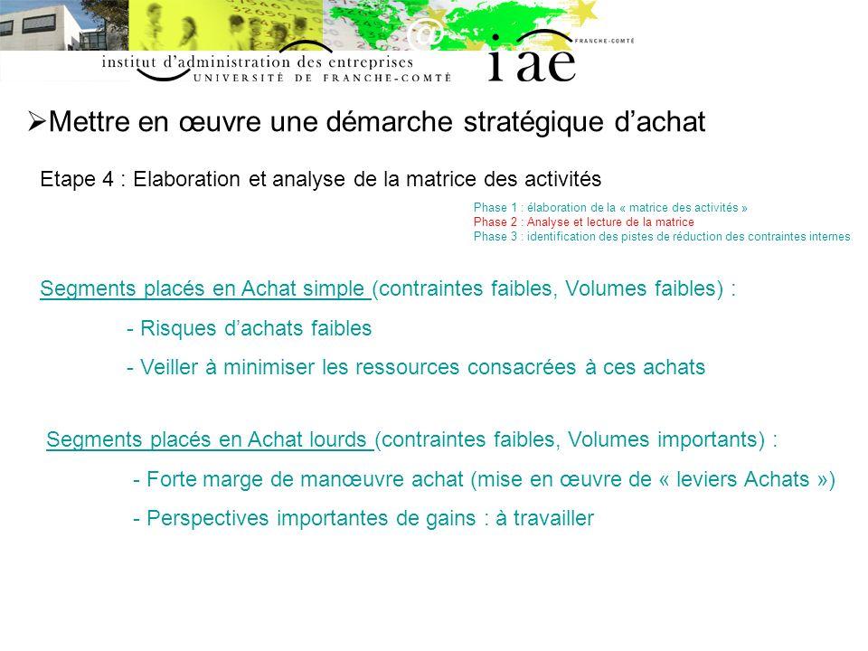 Mettre en œuvre une démarche stratégique dachat Etape 4 : Elaboration et analyse de la matrice des activités Phase 1 : élaboration de la « matrice des