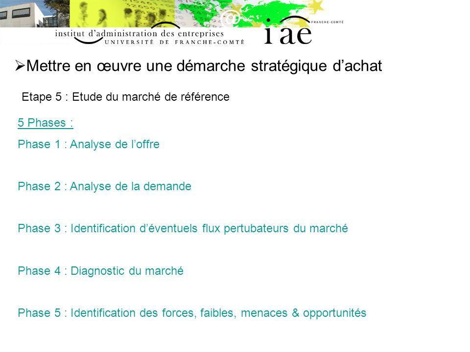 Mettre en œuvre une démarche stratégique dachat Etape 5 : Etude du marché de référence 5 Phases : Phase 1 : Analyse de loffre Phase 2 : Analyse de la