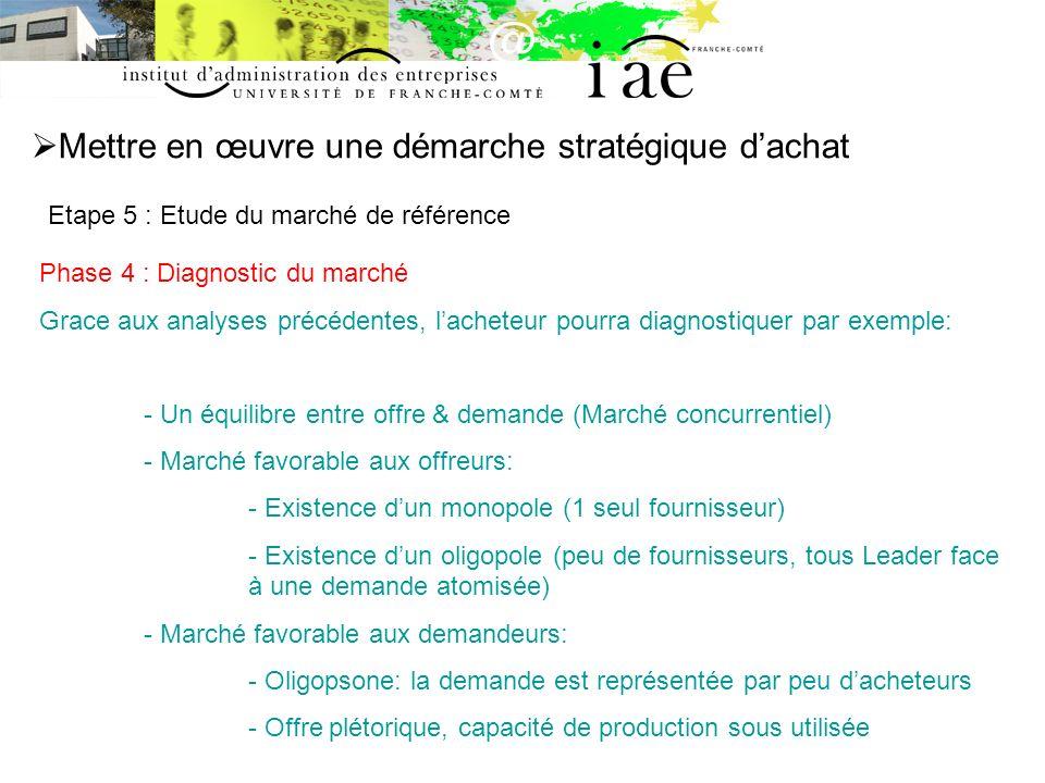 Mettre en œuvre une démarche stratégique dachat Etape 5 : Etude du marché de référence Phase 4 : Diagnostic du marché Grace aux analyses précédentes,