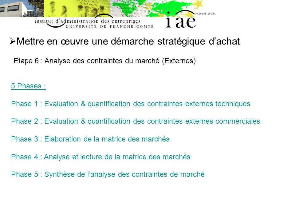 Mettre en œuvre une démarche stratégique dachat Etape 6 : Analyse des contraintes du marché (Externes) 5 Phases : Phase 1 : Evaluation & quantificatio