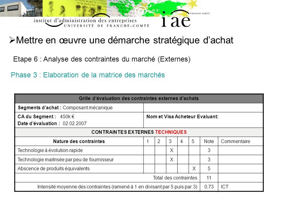 Mettre en œuvre une démarche stratégique dachat Etape 6 : Analyse des contraintes du marché (Externes) Phase 3 : Elaboration de la matrice des marchés