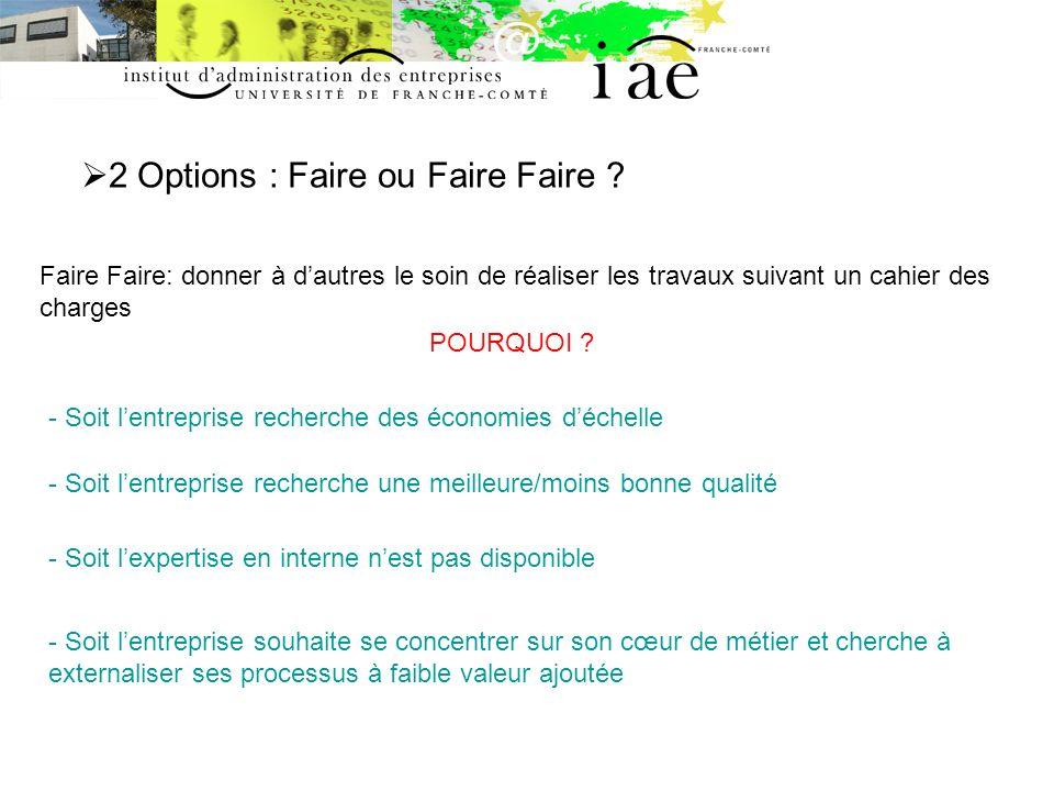 2 Options : Faire ou Faire Faire .Comment décider quelle option est la plus avantageuse.