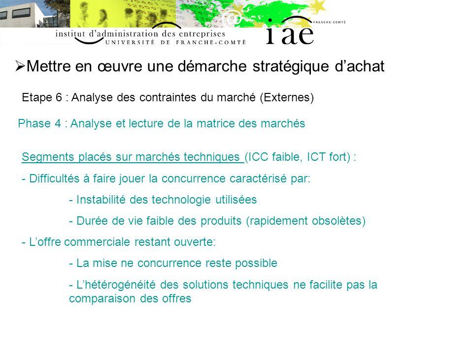 Mettre en œuvre une démarche stratégique dachat Etape 6 : Analyse des contraintes du marché (Externes) Phase 4 : Analyse et lecture de la matrice des