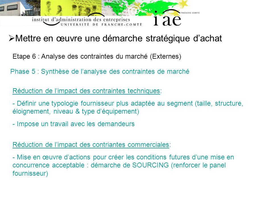 Mettre en œuvre une démarche stratégique dachat Etape 6 : Analyse des contraintes du marché (Externes) Phase 5 : Synthèse de lanalyse des contraintes