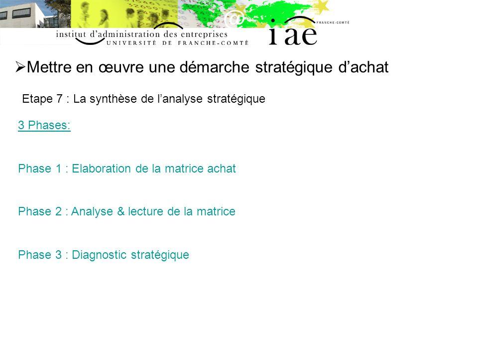 Mettre en œuvre une démarche stratégique dachat Etape 7 : La synthèse de lanalyse stratégique 3 Phases: Phase 1 : Elaboration de la matrice achat Phas