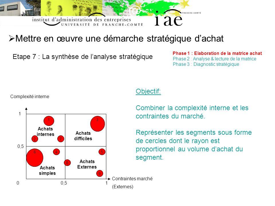 Mettre en œuvre une démarche stratégique dachat Etape 7 : La synthèse de lanalyse stratégique Phase 1 : Elaboration de la matrice achat Phase 2 : Anal