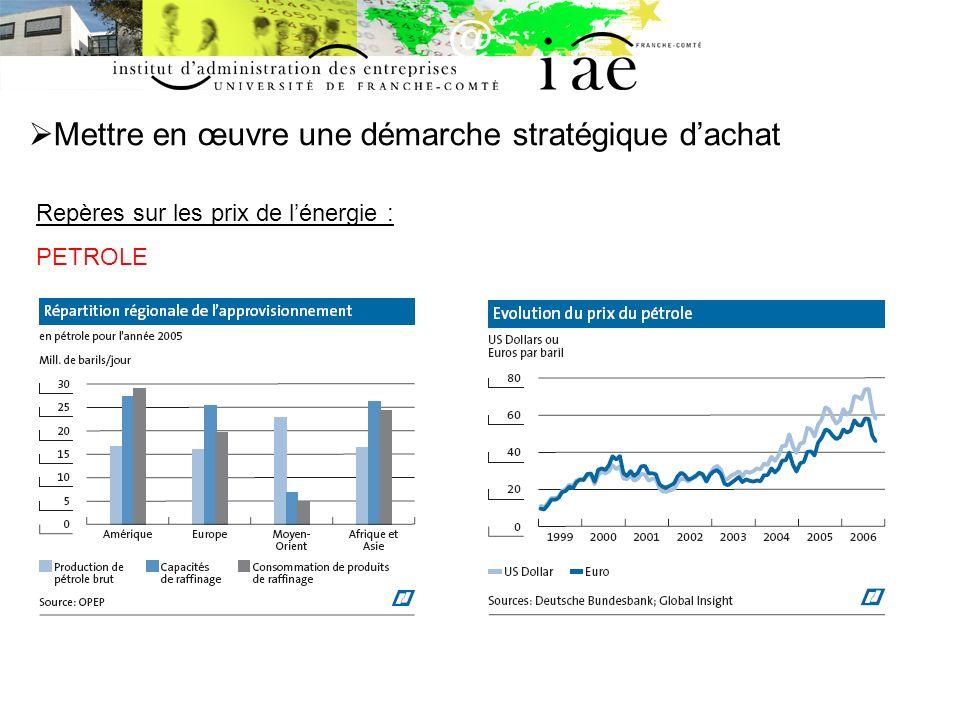 Mettre en œuvre une démarche stratégique dachat Repères sur les prix de lénergie : PETROLE