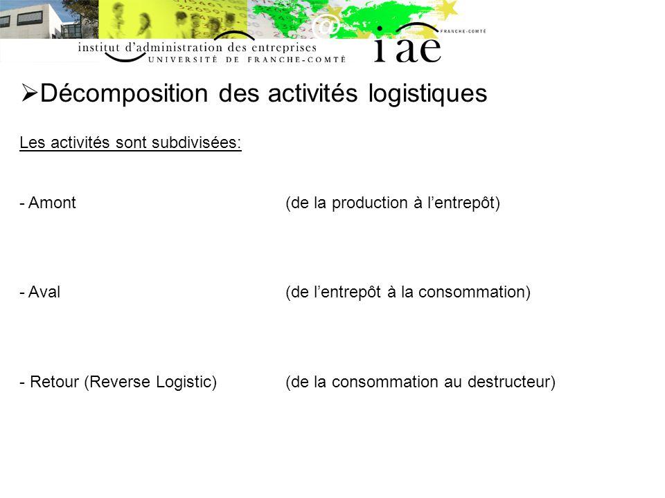 Décomposition des activités logistiques Les activités sont subdivisées: - Amont(de la production à lentrepôt) - Aval(de lentrepôt à la consommation) -
