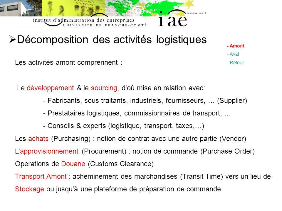Décomposition des activités logistiques - Amont - Aval - Retour Les activités amont comprennent : Le développement & le sourcing, doù mise en relation