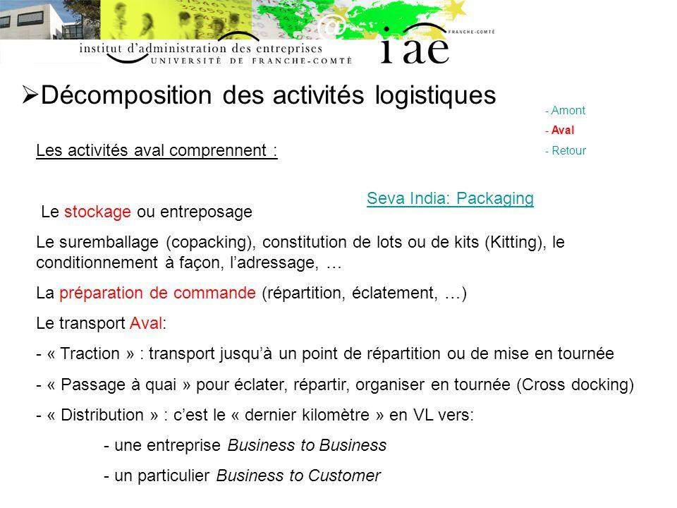 Décomposition des activités logistiques - Amont - Aval - Retour Les activités aval comprennent : Le stockage ou entreposage Le suremballage (copacking
