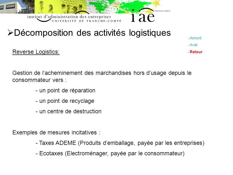 Décomposition des activités logistiques - Amont - Aval - Retour Reverse Logistics: Gestion de lacheminement des marchandises hors dusage depuis le con