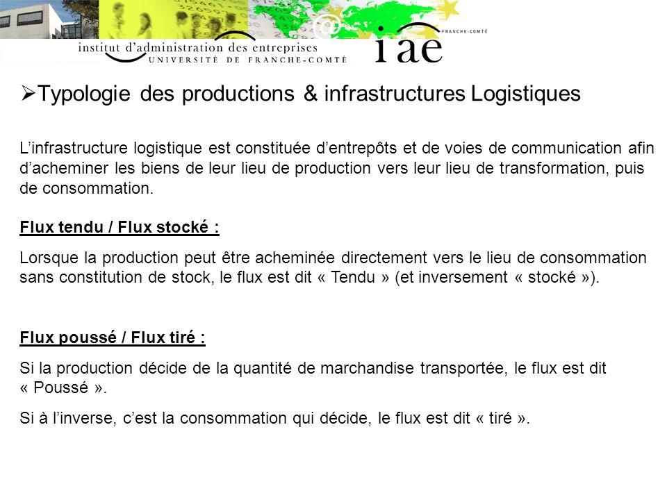Typologie des productions & infrastructures Logistiques Linfrastructure logistique est constituée dentrepôts et de voies de communication afin dachemi