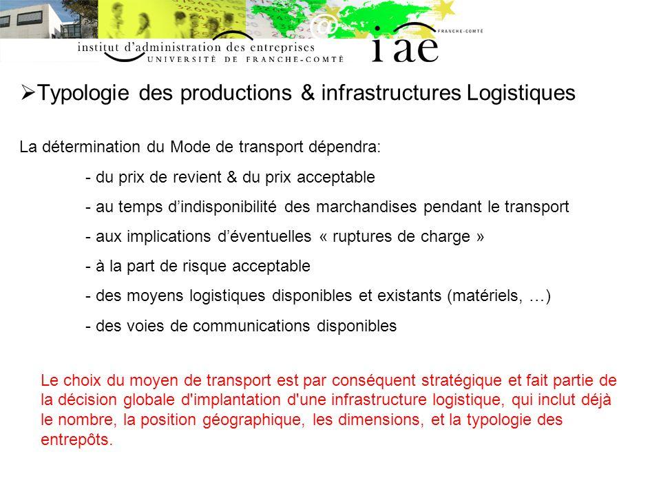 Typologie des productions & infrastructures Logistiques La détermination du Mode de transport dépendra: - du prix de revient & du prix acceptable - au