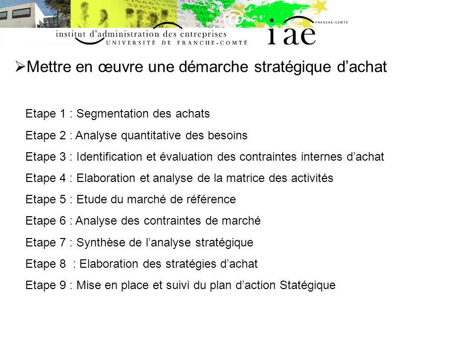 Mettre en œuvre une démarche stratégique dachat Etape 1 : Segmentation des achats Etape 2 : Analyse quantitative des besoins Etape 3 : Identification