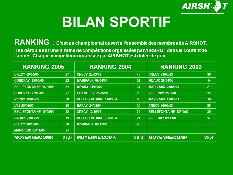 BILAN SPORTIF RANKING 2005RANKING 2004RANKING 2003 CRECY 09/04/0527CRECY 27/03/0445CRECY 23/03/0336 COUDRAY 15/04/0522MARIVAUX 09/04/0421MEAUX 26/04/0