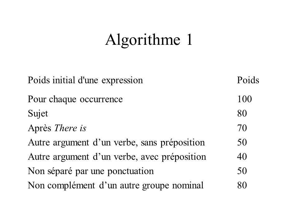 Algorithme 1 Poids initial d une expressionPoids Pour chaque occurrence100 Sujet80 Après There is70 Autre argument dun verbe, sans préposition50 Autre argument dun verbe, avec préposition40 Non séparé par une ponctuation50 Non complément dun autre groupe nominal80