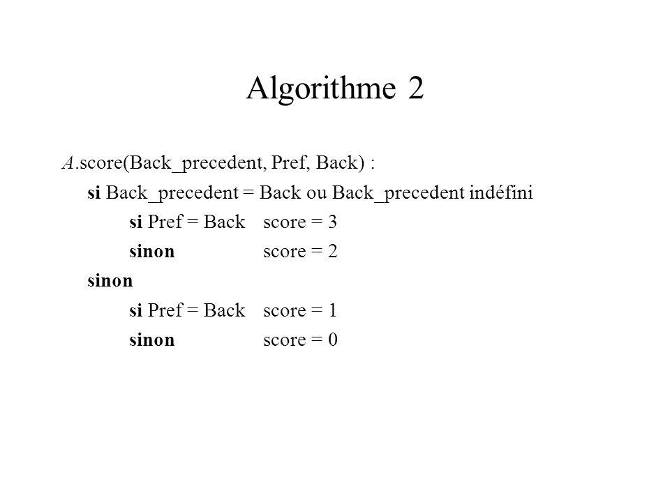 Algorithme 2 A.score(Back_precedent, Pref, Back) : si Back_precedent = Back ou Back_precedent indéfini si Pref = Backscore = 3 sinonscore = 2 sinon si Pref = Backscore = 1 sinonscore = 0