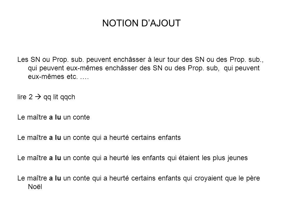 NOTION DAJOUT Les SN ou Prop.sub. peuvent enchâsser à leur tour des SN ou des Prop.