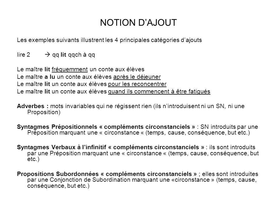 Chapitre 6 Les syntagmes nominaux ayant la fonction complément circonstanciel 6.1Rappel sur le SN Structure : (Déterminant) NOM-TETE (Modifieur(s)) Exemples Quelquun a été arrêté