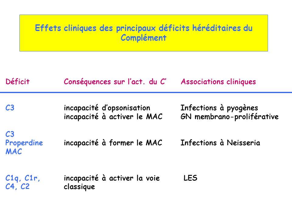 Effets cliniques des principaux déficits héréditaires du Complément DéficitConséquences sur lact. du CAssociations cliniques C3incapacité dopsonisatio