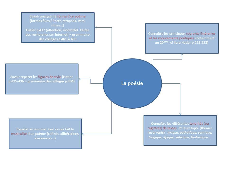 La poésie Savoir analyser la forme dun poème (formes fixes / libres, strophes, vers, rimes...) Hatier p.437 (attention, incomplet. Faites des recherch