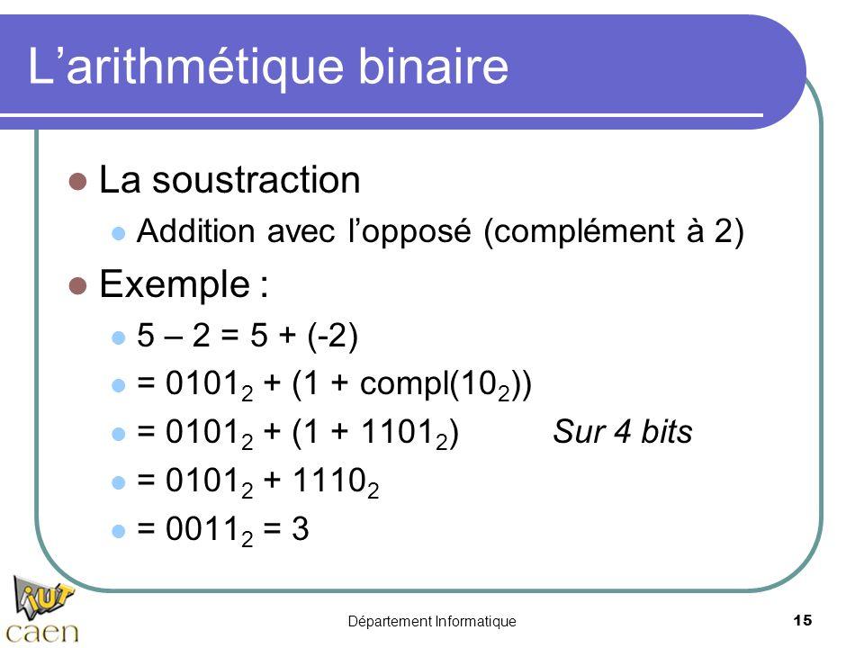 Département Informatique15 Larithmétique binaire La soustraction Addition avec lopposé (complément à 2) Exemple : 5 – 2 = 5 + (-2) = 0101 2 + (1 + com