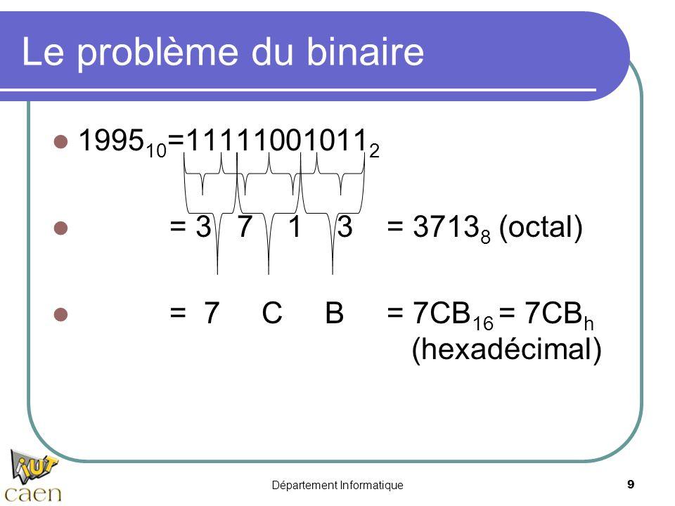 Département Informatique9 Le problème du binaire 1995 10 =11111001011 2 = 3 7 1 3 = 3713 8 (octal) = 7 C B = 7CB 16 = 7CB h (hexadécimal)