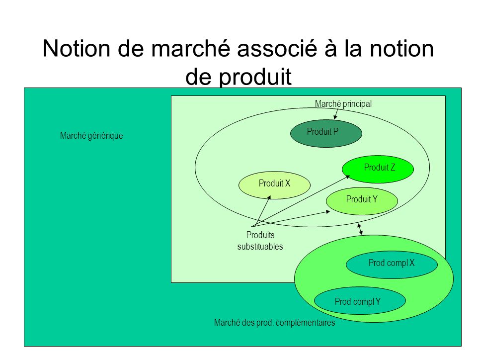 Notion de marché associé à la notion de produit Produit P Produit Z Produit X Produit Y Produits substituables Marché principal Prod compl X Prod comp