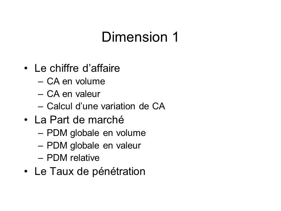 Dimension 1 Le chiffre daffaire –CA en volume –CA en valeur –Calcul dune variation de CA La Part de marché –PDM globale en volume –PDM globale en vale