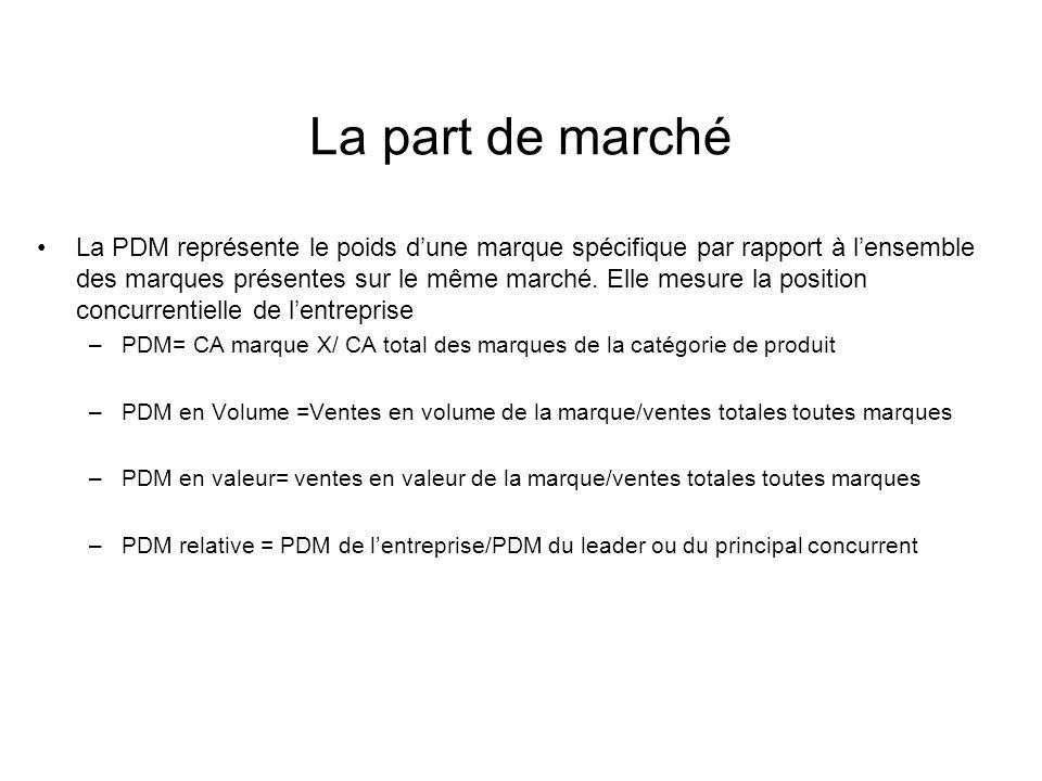 La part de marché La PDM représente le poids dune marque spécifique par rapport à lensemble des marques présentes sur le même marché. Elle mesure la p