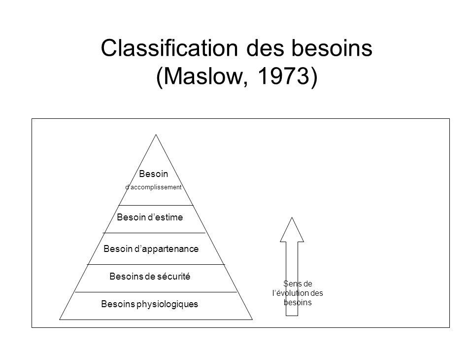 Classification des besoins (Maslow, 1973) Besoins physiologiques Besoins de sécurité Besoin dappartenance Besoin daccomplissement Besoin destime Sens