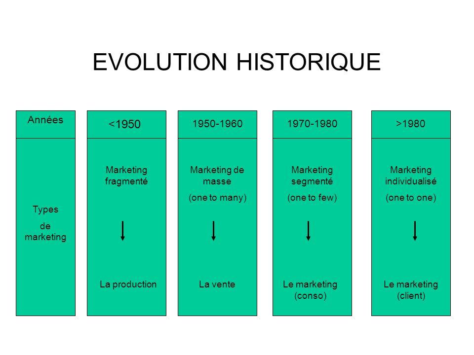 EVOLUTION HISTORIQUE Années Types de marketing <1950 Marketing fragmenté La production 1950-1960 Marketing de masse (one to many) La vente 1970-1980>1