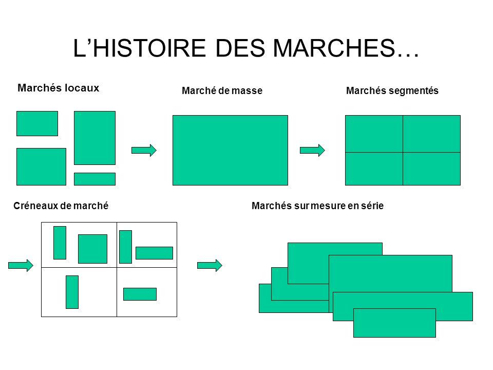 LHISTOIRE DES MARCHES… Marchés locaux Marché de masseMarchés segmentés Créneaux de marchéMarchés sur mesure en série